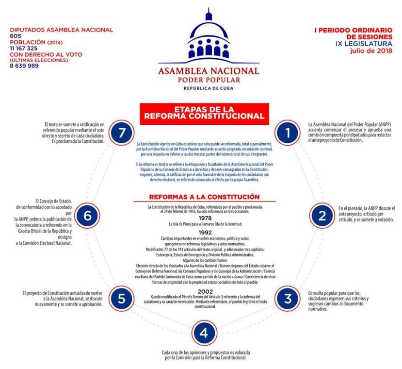 ETAPAS REFORMA CONSTITUCIONAL EN CUBA